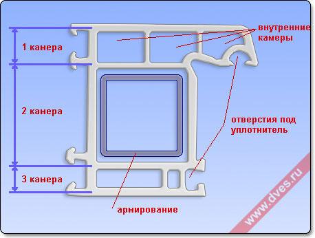 Схема оконного профиля